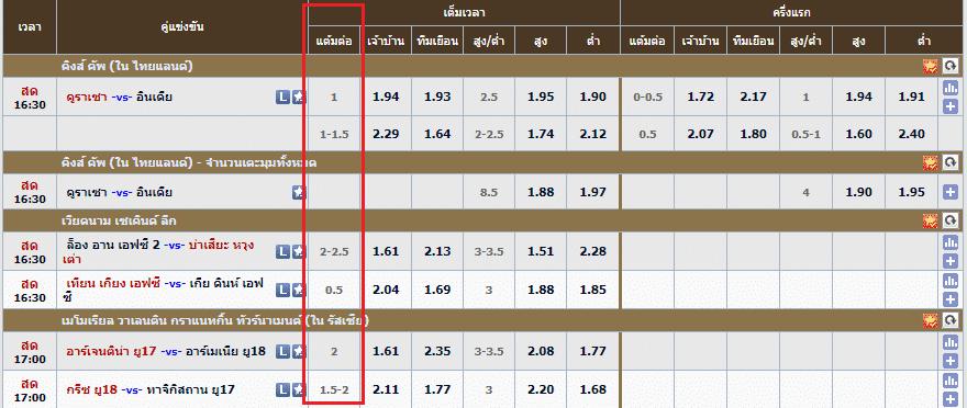 ราคาบอล - ที่ ดีที่สุด คื่นค่าคอมสูงถึง 0.5 - 0.7% UFABET
